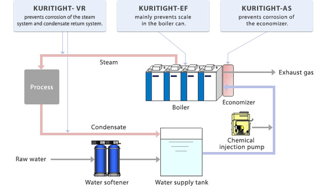 Outline of flows in a boiler plant and new KURITIGHT products
