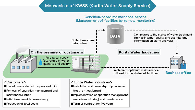 Mechanism of KWSS (Kurita Water Supply Service)