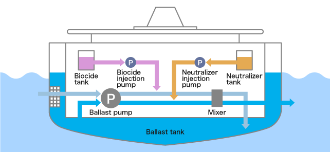 Schematic view of KURITA BWMS