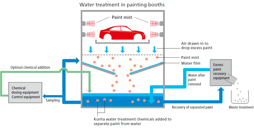 Water treatment in a painting boothw