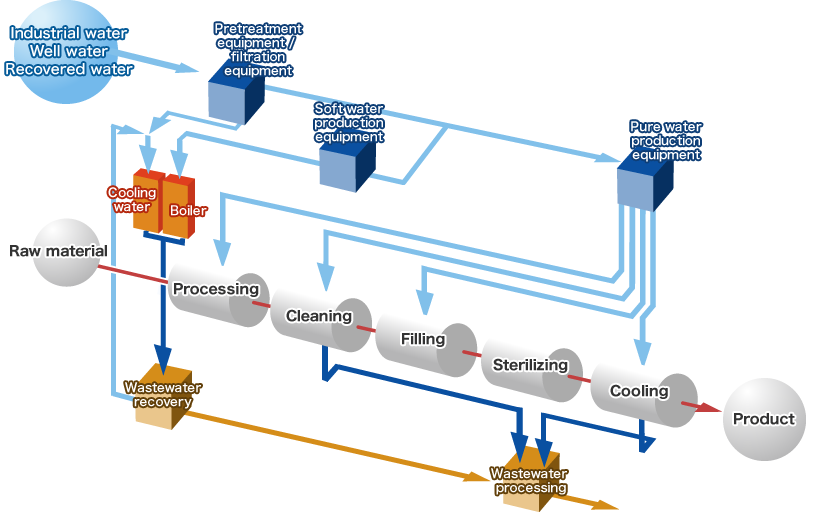 Industrial Boiler Flow Diagram - Custom Wiring Diagram •
