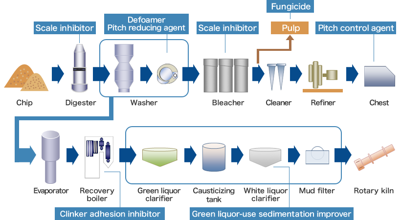Manufacturing process and water treatment flow
