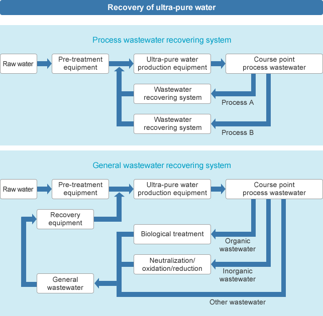 Recovery of ultra-pure water