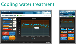 Cooling-water treatment control screen using S.sensing®