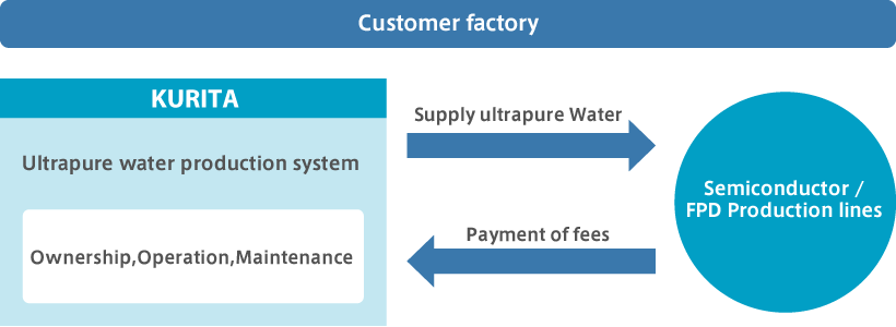 Ultrapure water supply contract