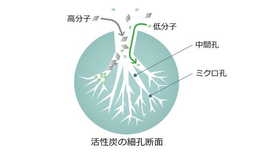 吸着技術|クリタグループ(栗田...